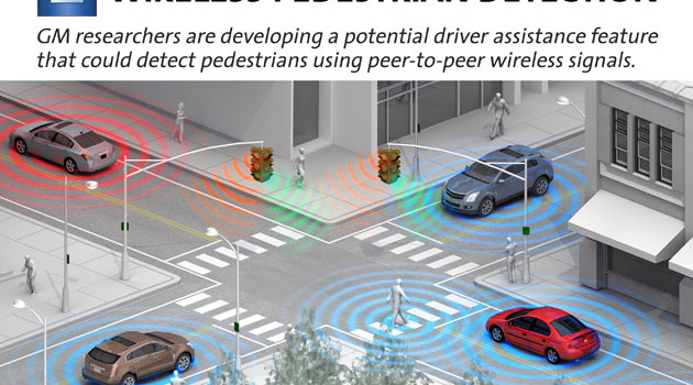 Pedestrian Detection – Safety By Smart Phone?